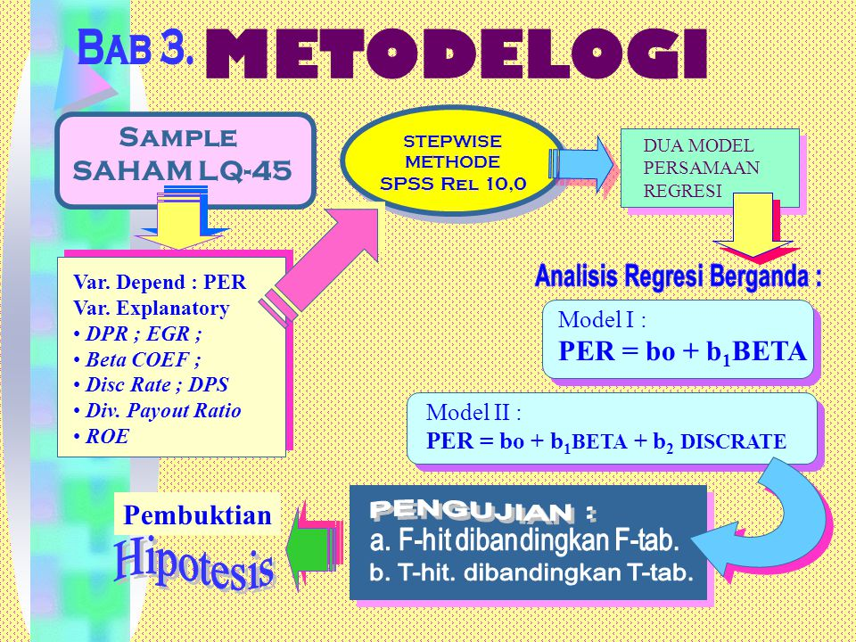 STEPWISE METHODE SPSS Rel 10,0 STEPWISE METHODE SPSS Rel 10,0 Sample SAHAM LQ-45 DUA MODEL PERSAMAAN REGRESI Var. Depend : PER Var. Explanatory DPR ;