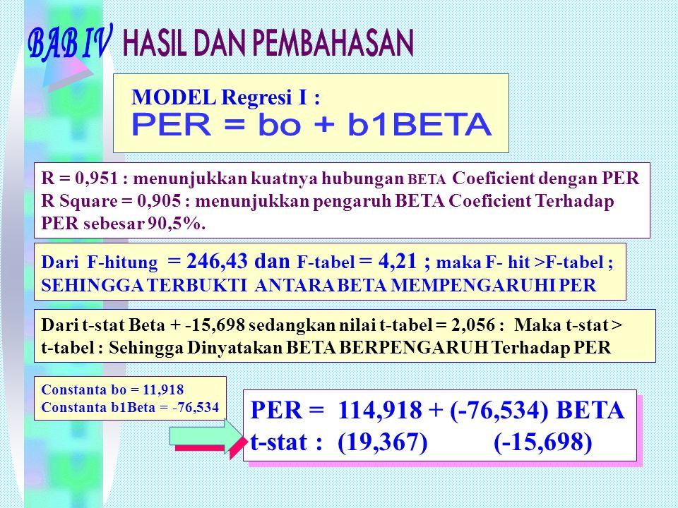 MODEL Regresi I : R = 0,951 : menunjukkan kuatnya hubungan BETA Coeficient dengan PER R Square = 0,905 : menunjukkan pengaruh BETA Coeficient Terhadap