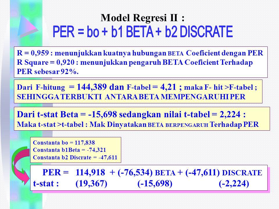 R = 0,959 : menunjukkan kuatnya hubungan BETA Coeficient dengan PER R Square = 0,920 : menunjukkan pengaruh BETA Coeficient Terhadap PER sebesar 92%.