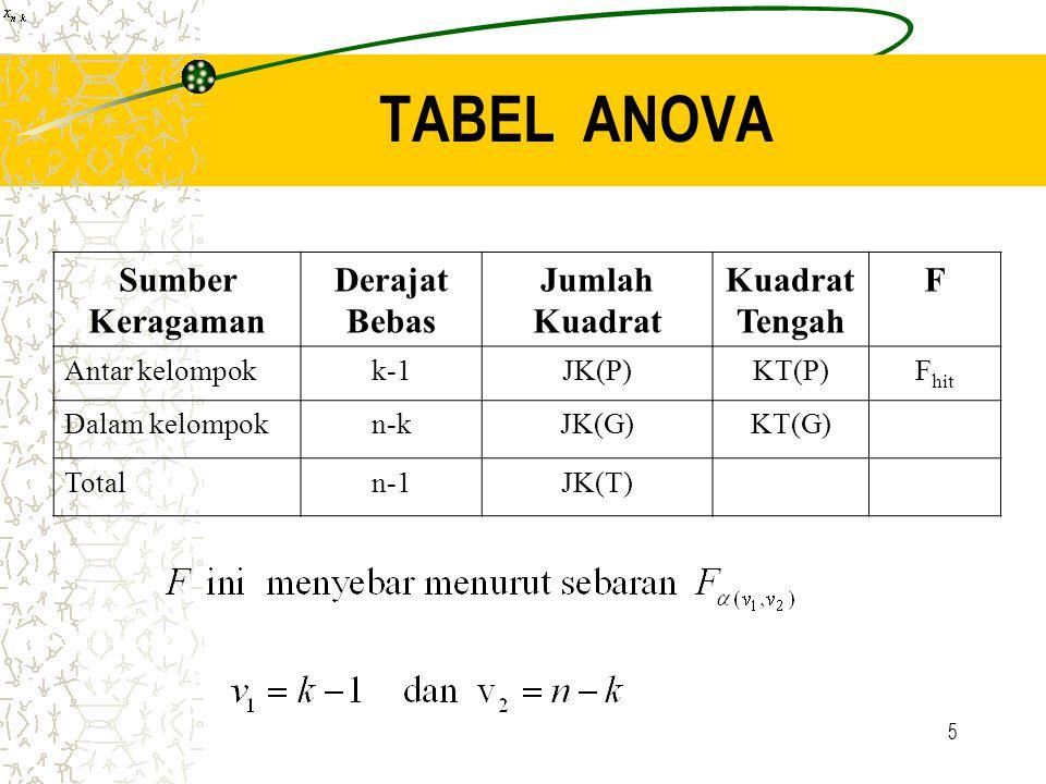 5 TABEL ANOVA Sumber Keragaman Derajat Bebas Jumlah Kuadrat Kuadrat Tengah F Antar kelompokk-1JK(P)KT(P)F hit Dalam kelompokn-kJK(G)KT(G) Totaln-1JK(T