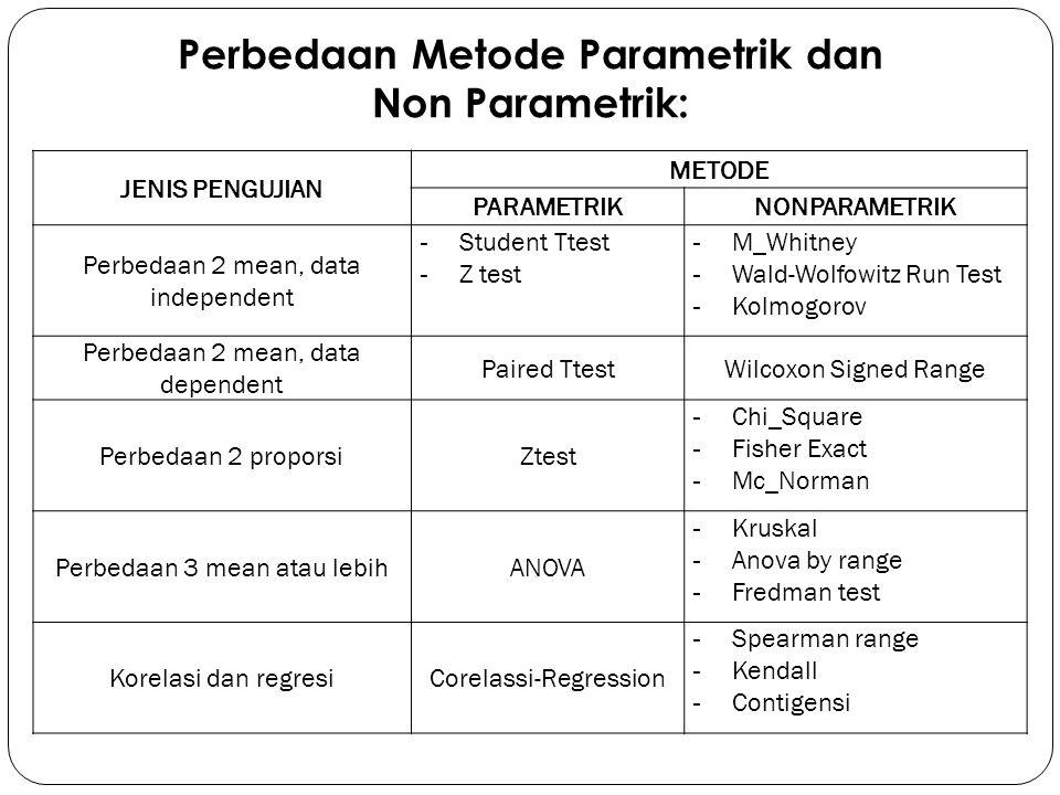 Test Untuk Perbandingan 2 Mean  Data Dependent WILCOXON SINGEND RANK TEST (WSRT) METODE NON PARAMETRIK