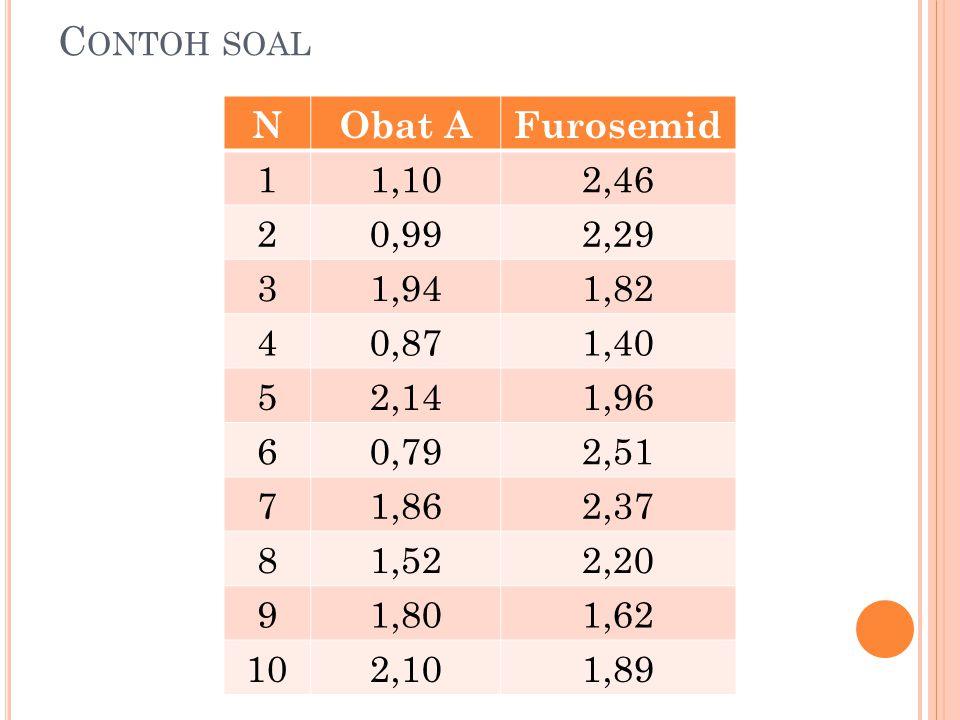 Contoh Soal Cat: yang dipersoalkan bukan selisih nilai dari obat A dan Furosemid, tetapi jumlah tanda aljabar (+/-) dari dua data tersebut NObat AFurosemidObat A dan Furosemid (+/-) 11,102,46- 20,992,29- 31,941,82+ 40,871,40- 52,141,96 + 60,792,51- 71,862,37- 81,522,20- 91,801,62+ 102,101,89+ Tanda (-) = 6 Tanda (+) = 4