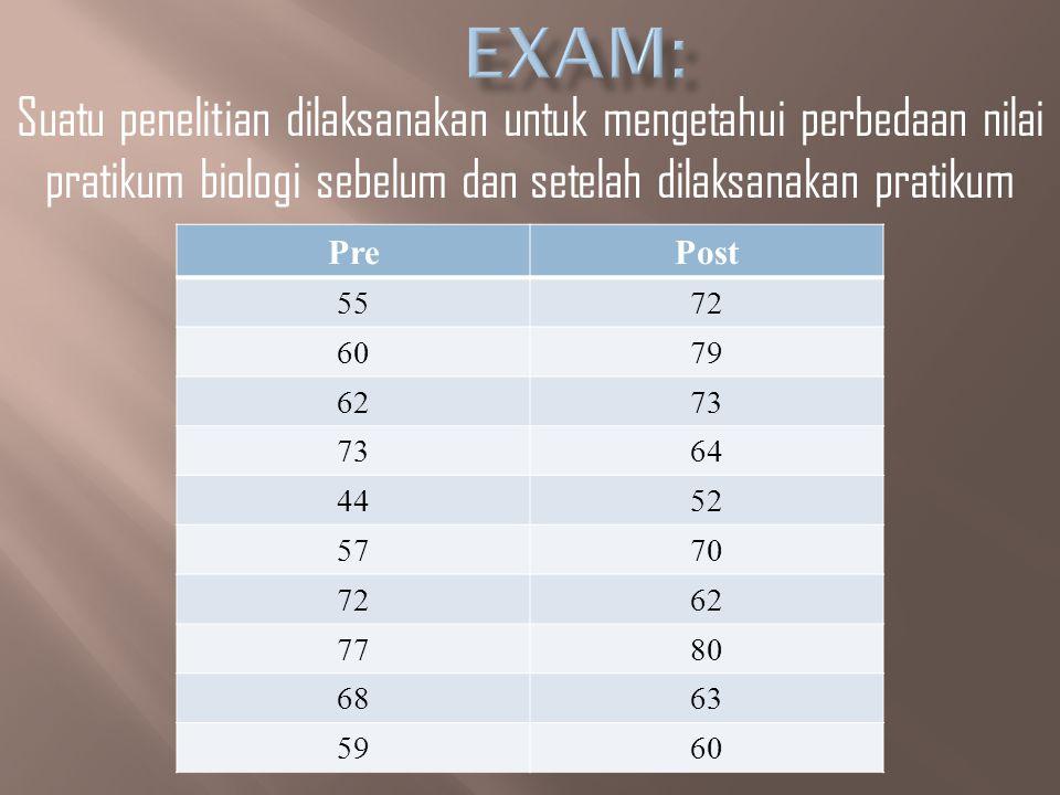 1.Apakah ada perbedaan nilai siswa sebelum dan sesudah diadakan pratikum biologi.