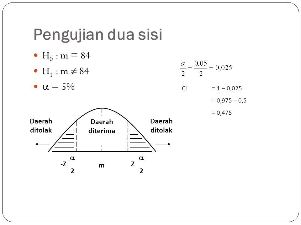 Pengujian dua sisi H 0 : m = 84 H 1 : m  84  = 5% CI= 1 – 0,025 = 0,975 – 0,5 = 0,475 Daerah ditolak m Daerah diterima -Z 22 Z 22 Daerah ditolak