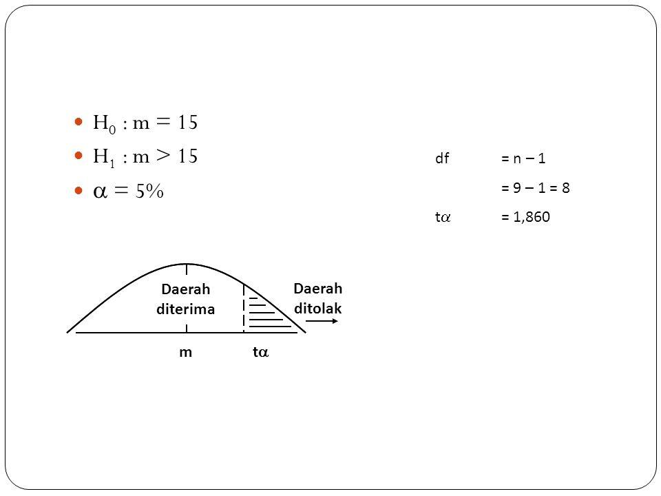 H 0 : m = 15 H 1 : m > 15  = 5% df= n – 1 = 9 – 1 = 8 t  = 1,860 m Daerah diterima tt Daerah ditolak