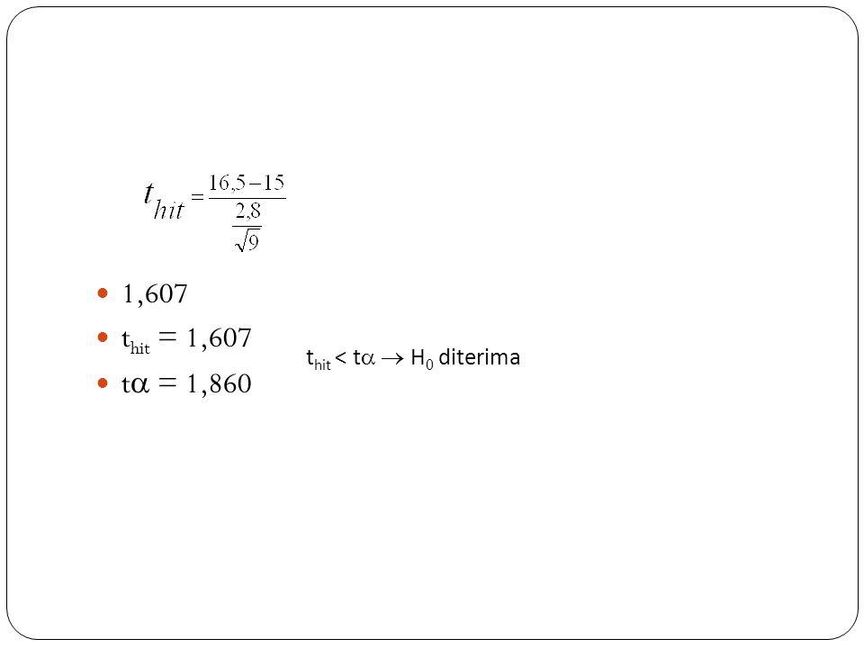 1,607 t hit = 1,607 t  = 1,860 t hit < t   H 0 diterima