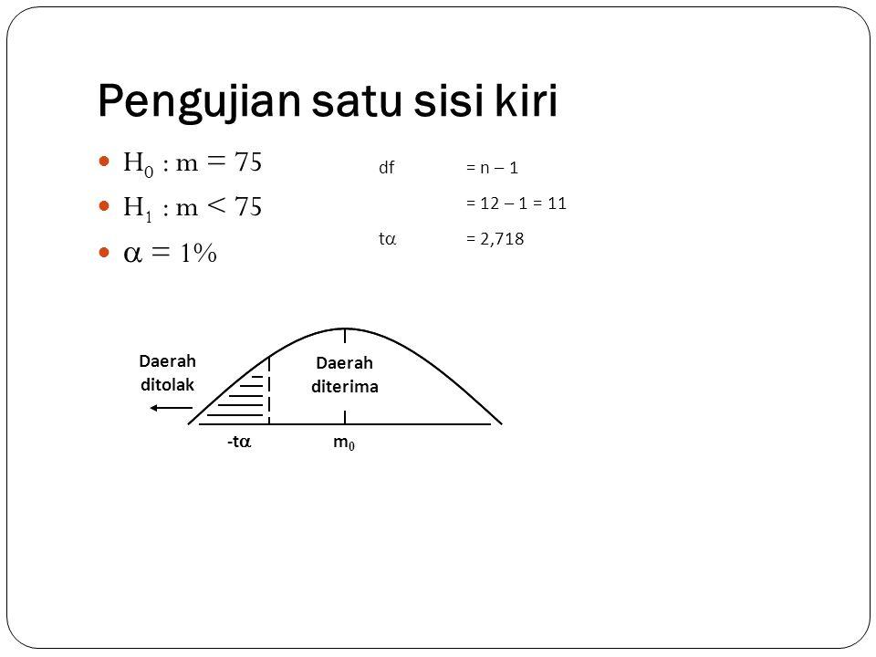 Pengujian satu sisi kiri H 0 : m = 75 H 1 : m < 75  = 1% df= n – 1 = 12 – 1 = 11 t  = 2,718 -t  Daerah ditolak m0m0 Daerah diterima