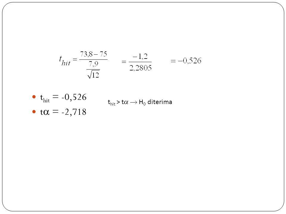 t hit = -0,526 t  = -2,718 t hit > t   H 0 diterima