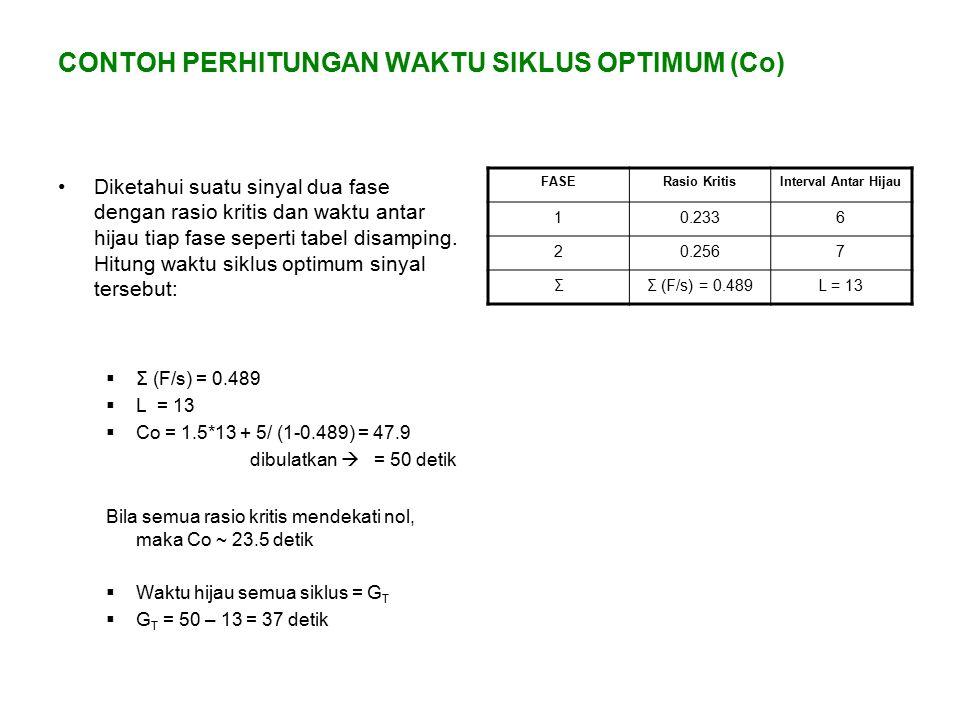 CONTOH PERHITUNGAN WAKTU SIKLUS OPTIMUM (Co) Diketahui suatu sinyal dua fase dengan rasio kritis dan waktu antar hijau tiap fase seperti tabel disampi