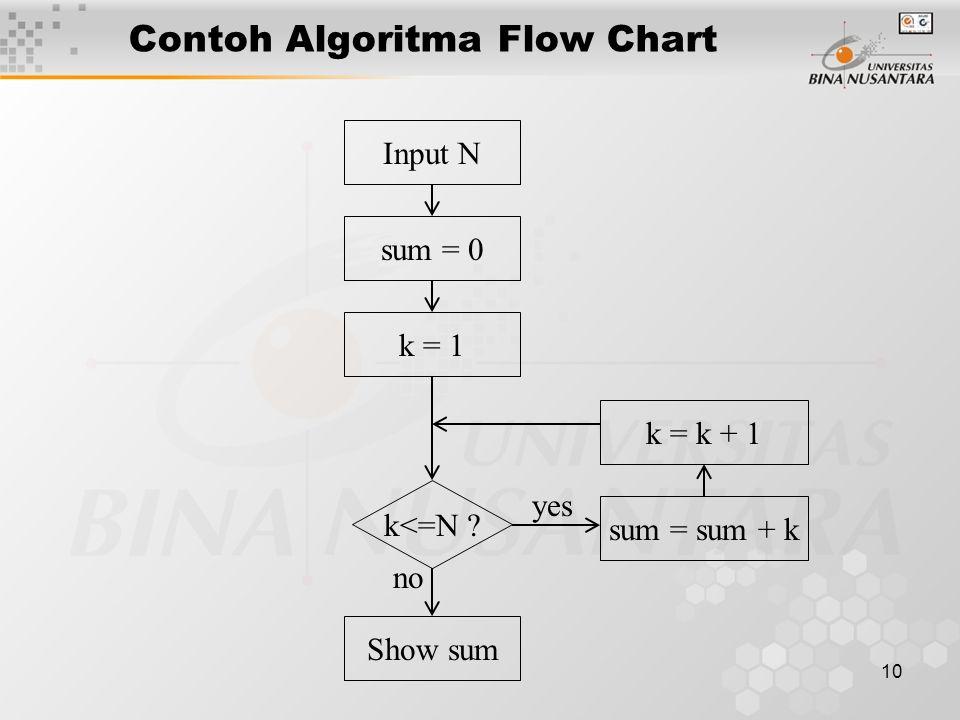 10 Contoh Algoritma Flow Chart k<=N ? sum = 0 k = 1 Input N k = k + 1 sum = sum + k Show sum yes no