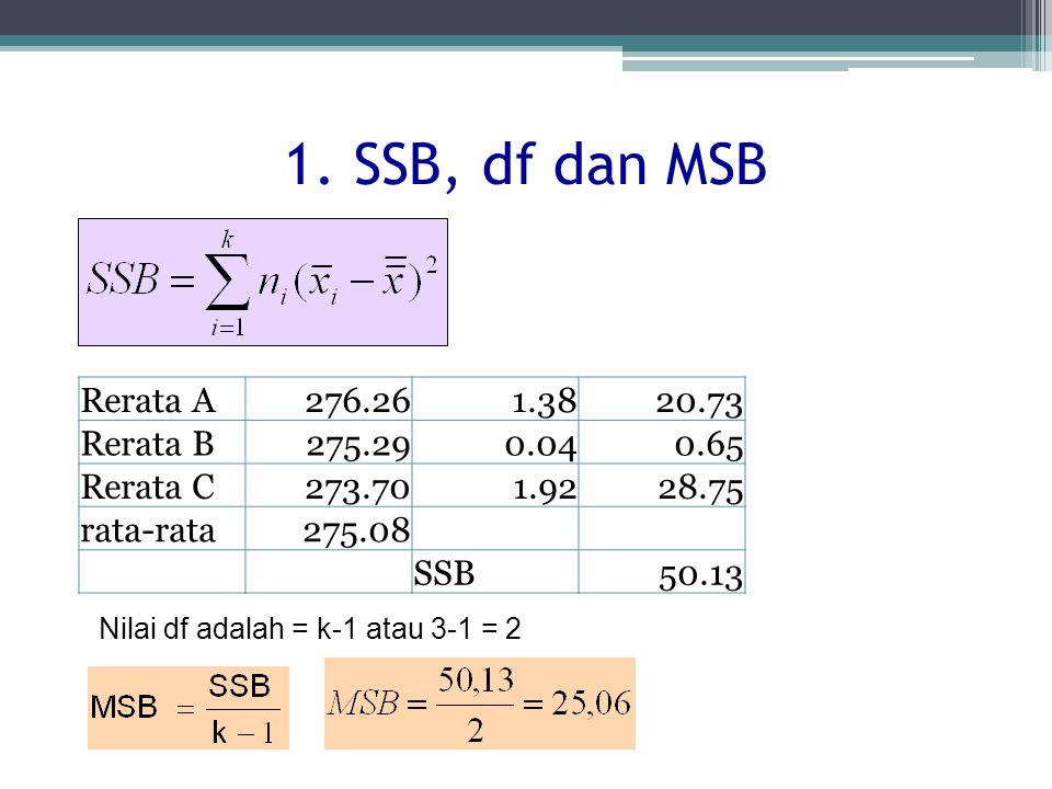1. SSB, df dan MSB Rerata A276.261.3820.73 Rerata B275.290.040.65 Rerata C273.701.9228.75 rata-rata275.08 SSB50.13 Nilai df adalah = k-1 atau 3-1 = 2