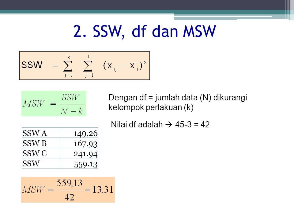 2. SSW, df dan MSW Nilai df adalah  45-3 = 42 Dengan df = jumlah data (N) dikurangi kelompok perlakuan (k) SSW A149.26 SSW B167.93 SSW C241.94 SSW559