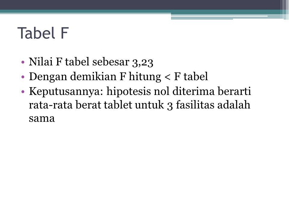 Tabel F Nilai F tabel sebesar 3,23 Dengan demikian F hitung < F tabel Keputusannya: hipotesis nol diterima berarti rata-rata berat tablet untuk 3 fasi