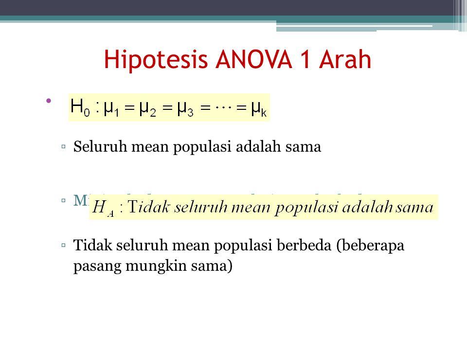 Hipotesis ANOVA 1 Arah ▫Seluruh mean populasi adalah sama ▫Minimal ada 1 mean populasi yang berbeda ▫Tidak seluruh mean populasi berbeda (beberapa pas