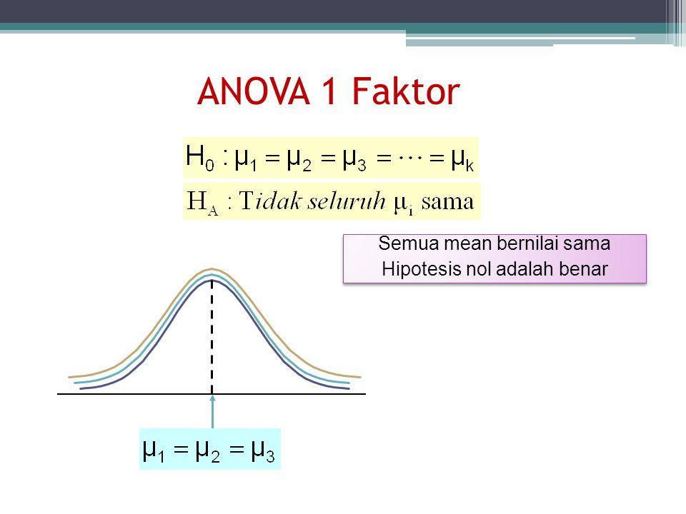 ANOVA 1 Faktor Semua mean bernilai sama Hipotesis nol adalah benar Semua mean bernilai sama Hipotesis nol adalah benar