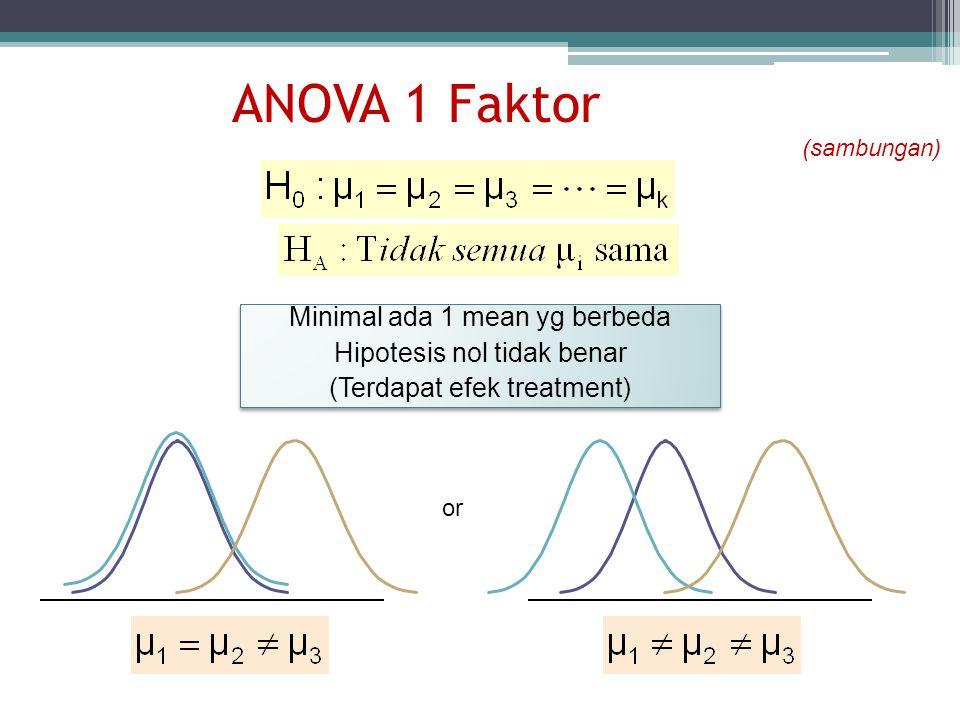 ANOVA 1 Faktor Minimal ada 1 mean yg berbeda Hipotesis nol tidak benar (Terdapat efek treatment) Minimal ada 1 mean yg berbeda Hipotesis nol tidak ben