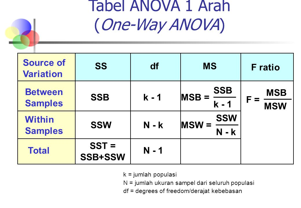 Tabel ANOVA 1 Arah (One-Way ANOVA) Source of Variation dfSSMS Between Samples SSBMSB = Within Samples N - kSSWMSW = TotalN - 1 SST = SSB+SSW k - 1 MSB