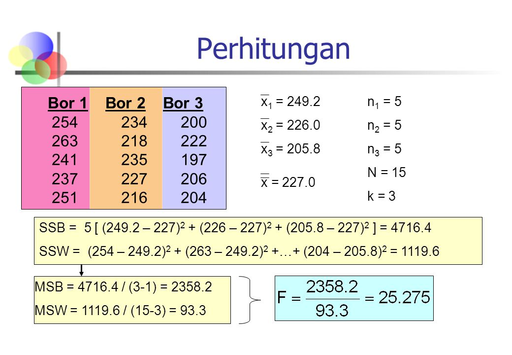 Perhitungan Bor 1 Bor 2 Bor 3 254 234 200 263 218 222 241 235 197 237 227 206 251 216 204 x 1 = 249.2 x 2 = 226.0 x 3 = 205.8 x = 227.0 n 1 = 5 n 2 = 5 n 3 = 5 N = 15 k = 3 SSB = 5 [ (249.2 – 227) 2 + (226 – 227) 2 + (205.8 – 227) 2 ] = 4716.4 SSW = (254 – 249.2) 2 + (263 – 249.2) 2 +…+ (204 – 205.8) 2 = 1119.6 MSB = 4716.4 / (3-1) = 2358.2 MSW = 1119.6 / (15-3) = 93.3