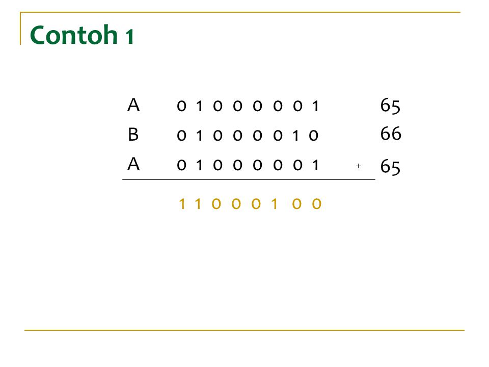 Contoh 1 1 1 0 0 0 1 0 0 2 7 2 6 2 5 2 4 2 3 2 2 2 1 2 0 2 7 +2 6 +2 196 128 + 64 + 4 = Jadi, Nilai data yang dikirimkan salah.