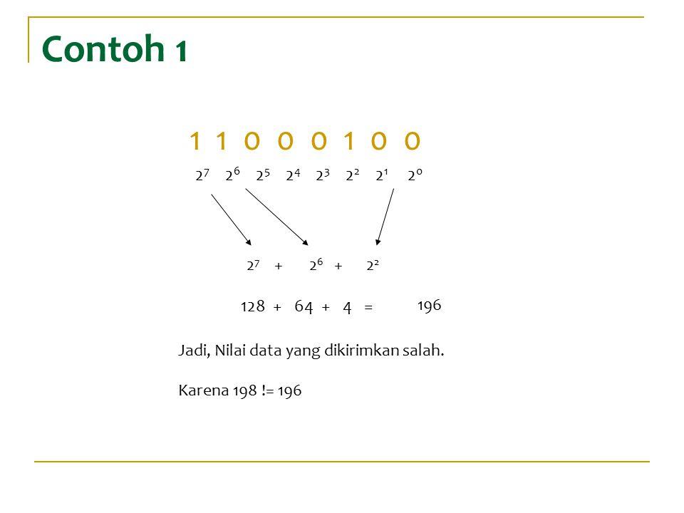 Contoh 1 1 1 0 0 0 1 0 0 2 7 2 6 2 5 2 4 2 3 2 2 2 1 2 0 2 7 +2 6 +2 196 128 + 64 + 4 = Jadi, Nilai data yang dikirimkan salah. Karena 198 != 196