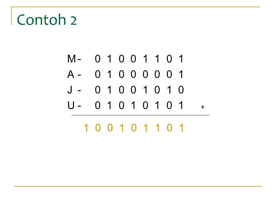 Contoh 2 M-0 1 0 0 1 1 0 1 A-0 1 0 0 0 0 0 1 J-0 1 0 0 1 0 1 0 U-0 1 0 1 0 1 0 1 + 1 0 0 1 0 1 1 0 1