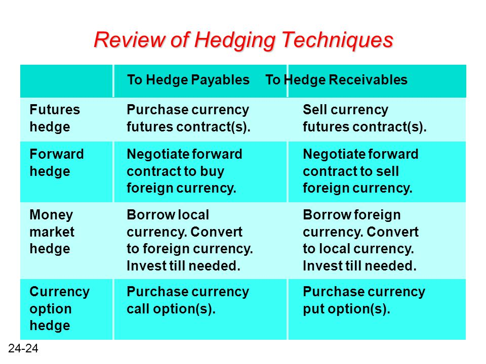 24-24 Review of Hedging Techniques FuturesPurchase currencySell currency hedgefutures contract(s).futures contract(s).