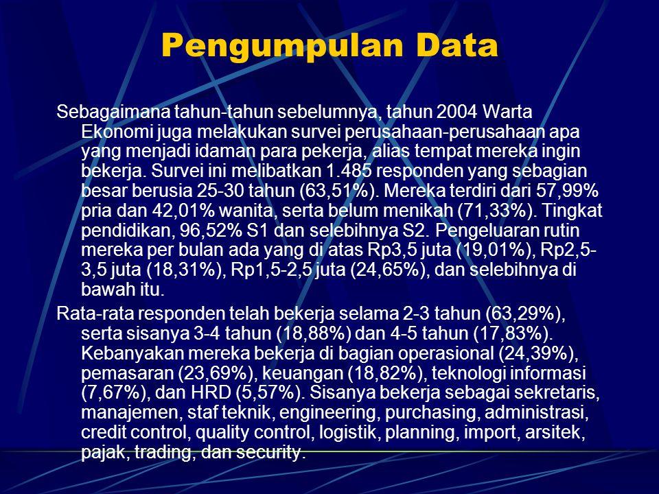 Pengumpulan Data Sebagaimana tahun-tahun sebelumnya, tahun 2004 Warta Ekonomi juga melakukan survei perusahaan-perusahaan apa yang menjadi idaman para