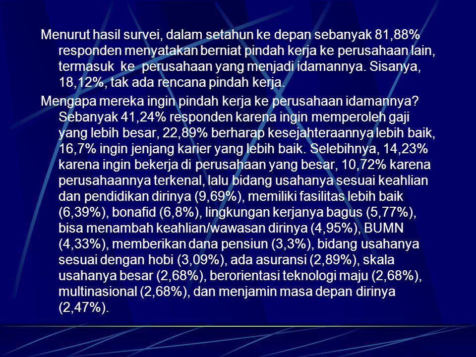 Hasilnya.PT Unilever Indonesia Tbk.