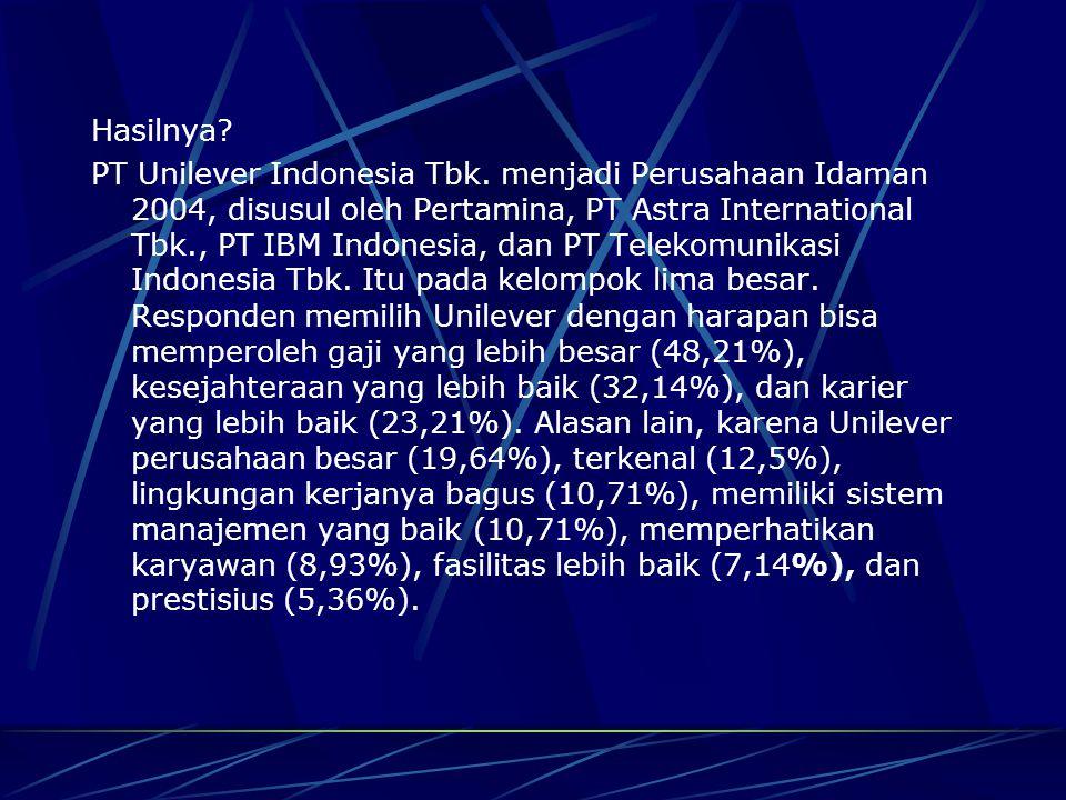 Hasilnya? PT Unilever Indonesia Tbk. menjadi Perusahaan Idaman 2004, disusul oleh Pertamina, PT Astra International Tbk., PT IBM Indonesia, dan PT Tel