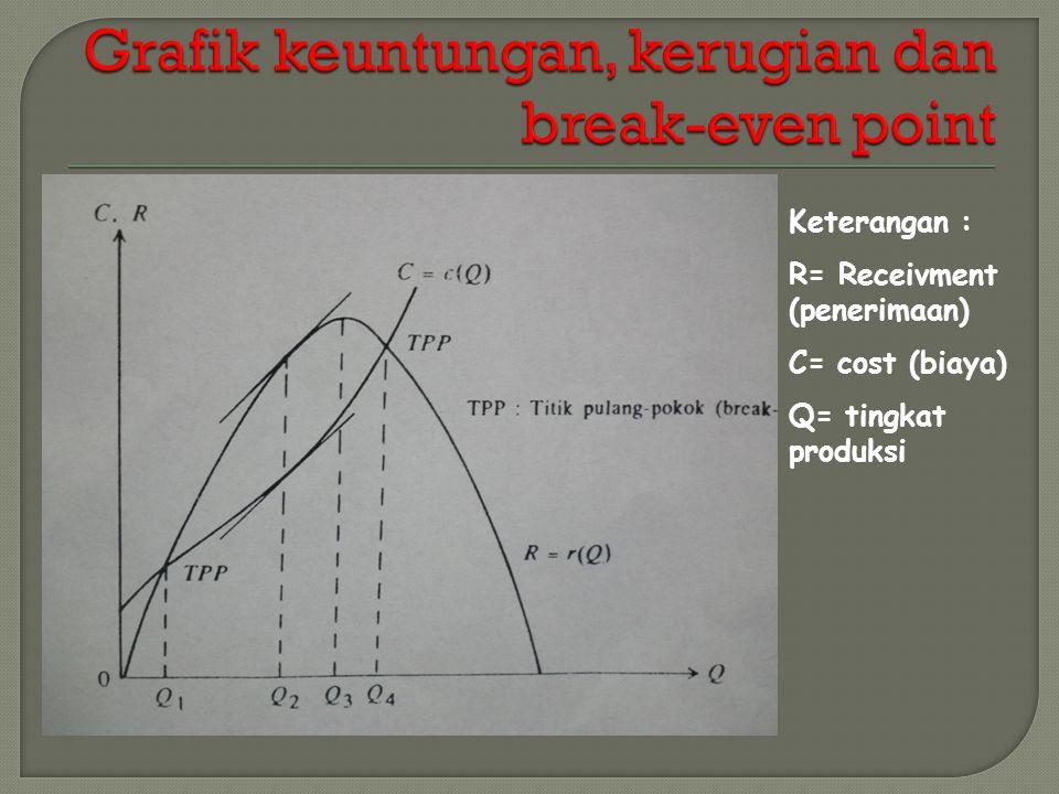 Keterangan : R= Receivment (penerimaan) C= cost (biaya) Q= tingkat produksi