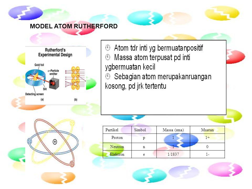 PartikelSimbolMassa (sma)Muatan Protonp11+ Neutronn10 Elektrone1/18371- MODEL ATOM RUTHERFORD