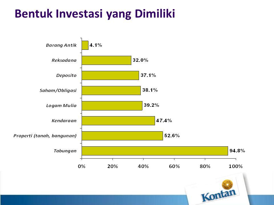 Bentuk Investasi yang Dimiliki