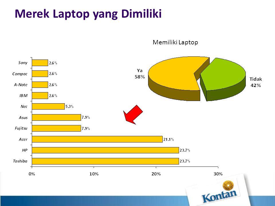 Merek Laptop yang Dimiliki Memiliki Laptop