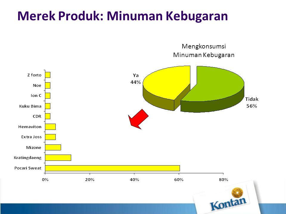 Merek Produk: Minuman Kebugaran Mengkonsumsi Minuman Kebugaran