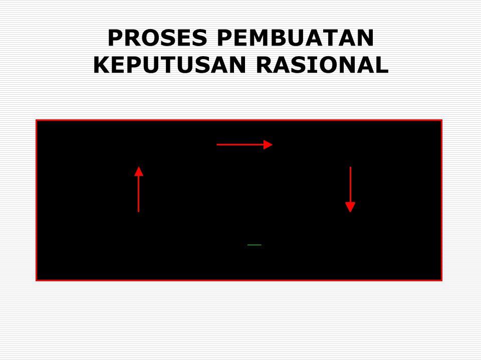PROSES PEMBUATAN KEPUTUSAN RASIONAL (1)PENGAMATAN SITUASI (4)IMPLEMENTASIKAN KEPUTUSAN&MONITOR HASIL (2)KEMBANGKAN ALTERNATIF (3)EVALUASI ALTERNATIF&P