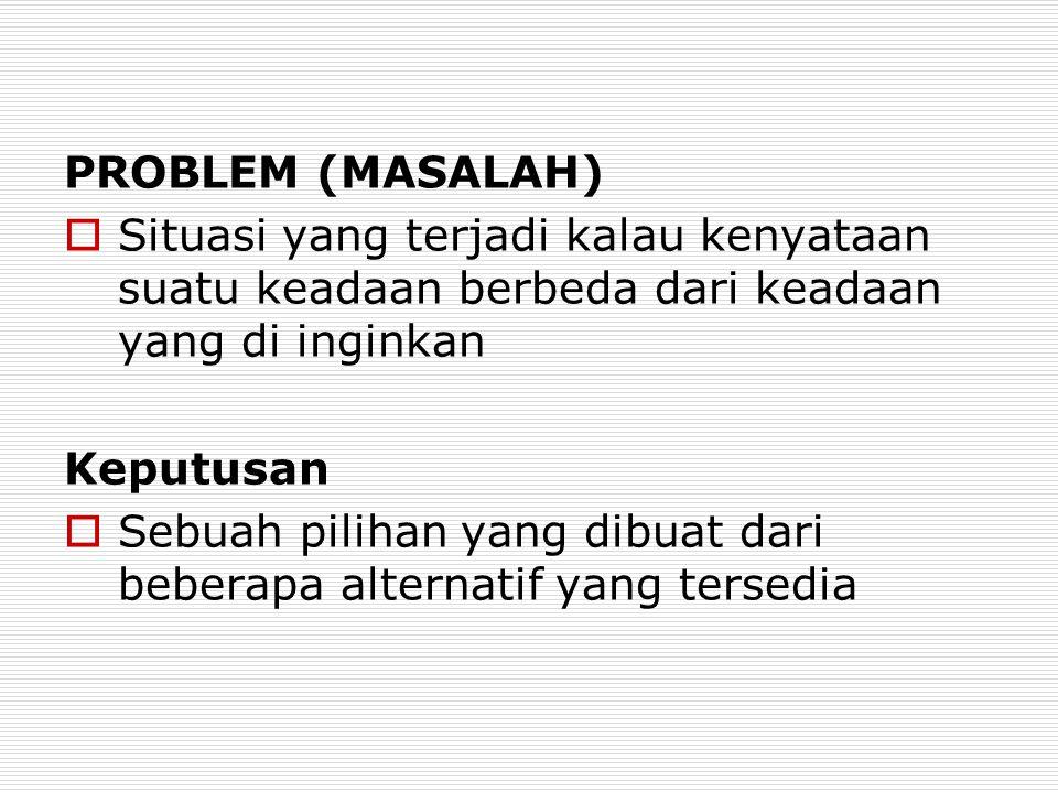 MENGATASI RINTANGAN PEMECAHAN MASALAH 1.Menetapkan prioritas 2.Mendapatkan informasi yang relevan 3.Majulah secara metodis dan teliti