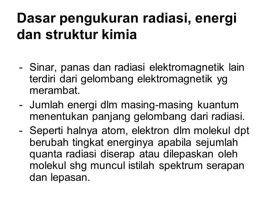 Dasar pengukuran radiasi, energi dan struktur kimia -Sinar, panas dan radiasi elektromagnetik lain terdiri dari gelombang elektromagnetik yg merambat.