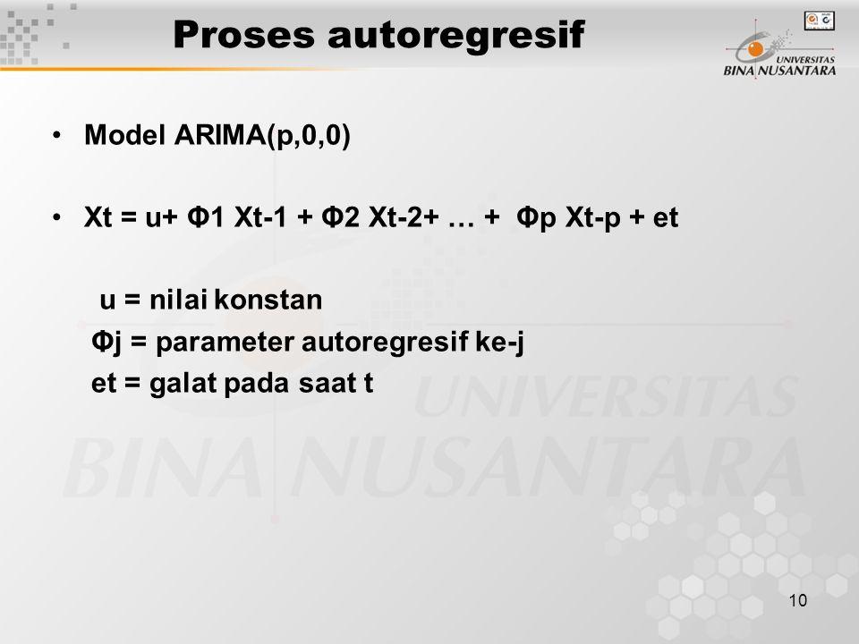10 Proses autoregresif Model ARIMA(p,0,0) Xt = u+ Φ1 Xt-1 + Φ2 Xt-2+ … + Φp Xt-p + et u = nilai konstan Φj = parameter autoregresif ke-j et = galat pa