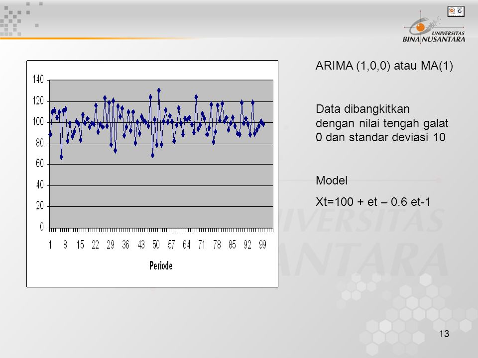 13 ARIMA (1,0,0) atau MA(1) Data dibangkitkan dengan nilai tengah galat 0 dan standar deviasi 10 Model Xt=100 + et – 0.6 et-1