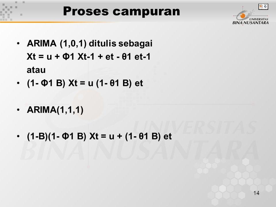 14 Proses campuran ARIMA (1,0,1) ditulis sebagai Xt = u + Φ1 Xt-1 + et - θ1 et-1 atau (1- Φ1 B) Xt = u (1- θ1 B) et ARIMA(1,1,1) (1-B)(1- Φ1 B) Xt = u