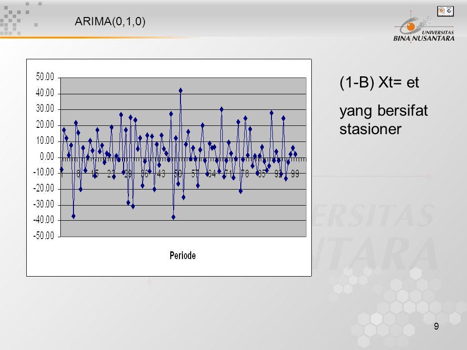 10 Proses autoregresif Model ARIMA(p,0,0) Xt = u+ Φ1 Xt-1 + Φ2 Xt-2+ … + Φp Xt-p + et u = nilai konstan Φj = parameter autoregresif ke-j et = galat pada saat t