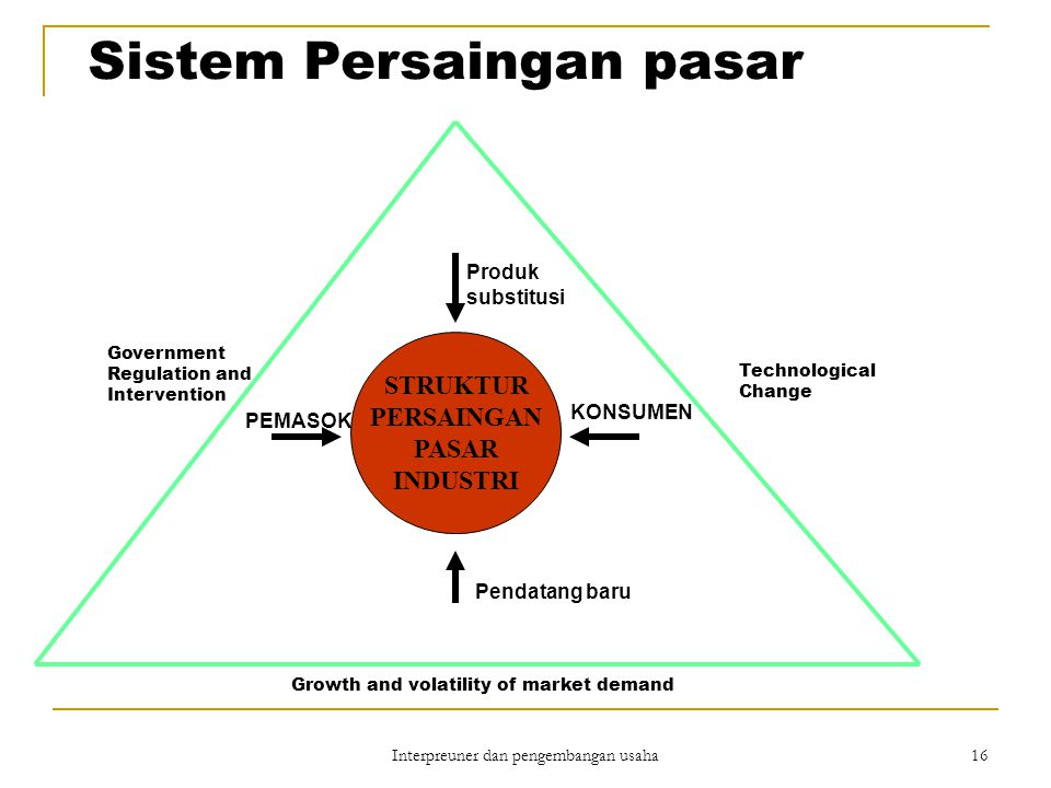 Interpreuner dan pengembangan usaha 16 STRUKTUR PERSAINGAN PASAR INDUSTRI KONSUMEN PEMASOK Pendatang baru Produk substitusi Government Regulation and Intervention Technological Change Growth and volatility of market demand Sistem Persaingan pasar