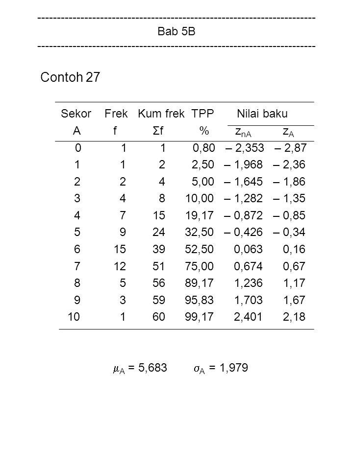 Contoh 27 Sekor Frek Kum frek TPP Nilai baku A f Σf % z nA z A 0 1 1 0,80 – 2,353 – 2,87 1 1 2 2,50 – 1,968 – 2,36 2 2 4 5,00 – 1,645 – 1,86 3 4 8 10,00 – 1,282 – 1,35 4 7 15 19,17 – 0,872 – 0,85 5 9 24 32,50 – 0,426 – 0,34 6 15 39 52,50 0,063 0,16 7 12 51 75,00 0,674 0,67 8 5 56 89,17 1,236 1,17 9 3 59 95,83 1,703 1,67 10 1 60 99,17 2,401 2,18  A = 5,683  A = 1,979