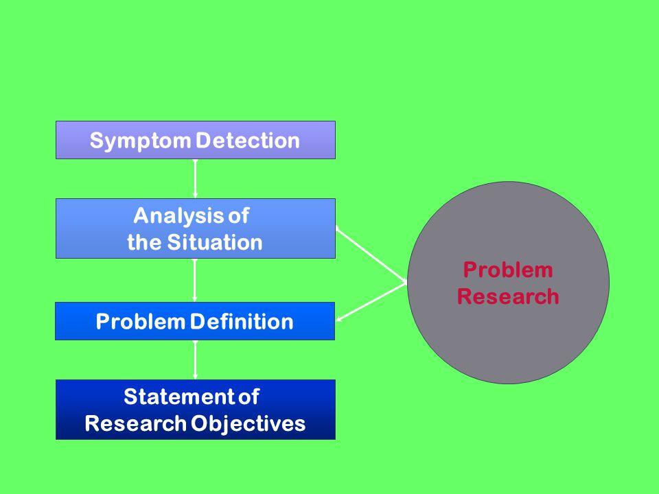 Perumusan Masalah Identifikasi Bidang/Tipe Masalah Riset Pemilihan Topik