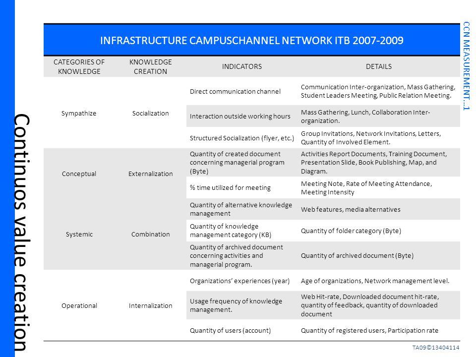 Continuos value creation INFRASTRUCTURE CAMPUSCHANNEL NETWORK ITB 2007-2009 CATEGORIES OF KNOWLEDGE KNOWLEDGE CREATION INDICATORSDETAILS SympathizeSocialization Direct communication channel Communication Inter-organization, Mass Gathering, Student Leaders Meeting, Public Relation Meeting.