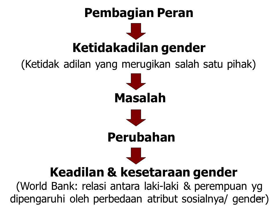 25 Pembagian Peran Ketidakadilan gender (Ketidak adilan yang merugikan salah satu pihak) Masalah Perubahan Keadilan & kesetaraan gender (World Bank: r