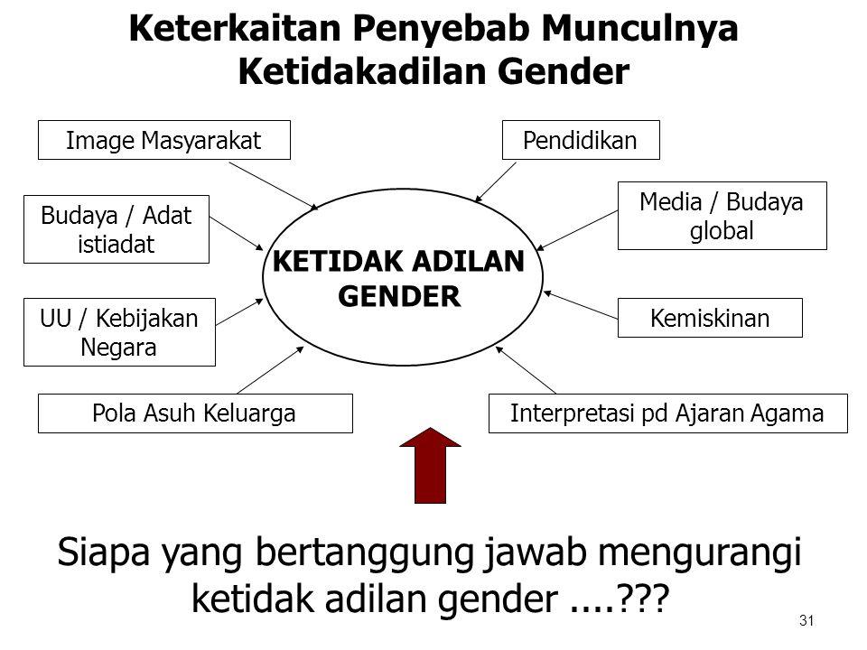 31 Keterkaitan Penyebab Munculnya Ketidakadilan Gender KETIDAK ADILAN GENDER Budaya / Adat istiadat Pola Asuh Keluarga UU / Kebijakan Negara Image Mas