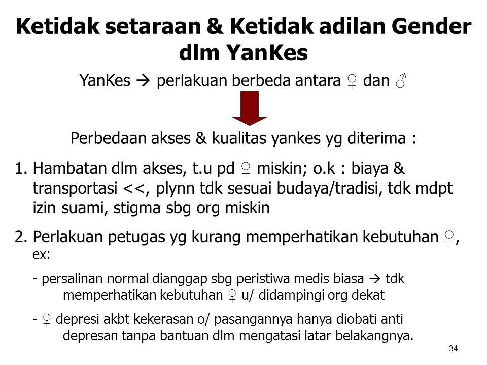 34 Ketidak setaraan & Ketidak adilan Gender dlm YanKes YanKes  perlakuan berbeda antara ♀ dan ♂ Perbedaan akses & kualitas yankes yg diterima : 1.Ham