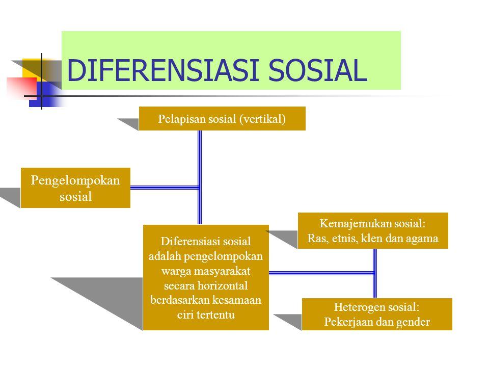 DIFERENSIASI SOSIAL Diferensiasi sosial adalah pengelompokan warga masyarakat secara horizontal berdasarkan kesamaan ciri tertentu Pengelompokan sosia
