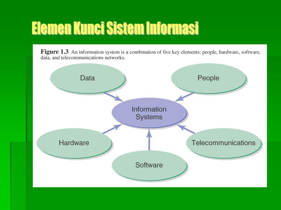  Sistem Informasi Berbasis Komputer  Salah satu tipe teknologi  Teknologi  peralatan mekanik dan/atau listrik yang membantu aktivitas manusia  Information Technology (IT)  teknologi yang dikontrol oleh atau menggunakan informasi  Tujuan SI adalah untuk menyediakan data yang dibutuhkan oleh pengguna  SI dapat berada di organisasi lokal atau global.